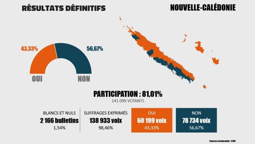 Consultation sur l'accession à la pleine souveraineté de la Nouvelle-Calédonie, Saison 2 : le référendum du 4 octobre 2020 [Z. Brémond]